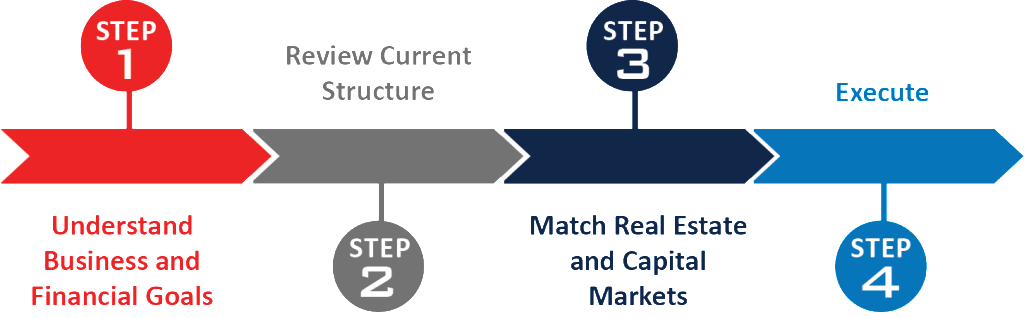 The Mohr Partner Process Graphic